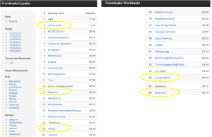Trending Topic 18 febrero 2014